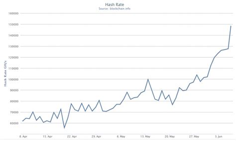 bitcoin hash calculator exponential leap in bitcoin hash rates coindesk
