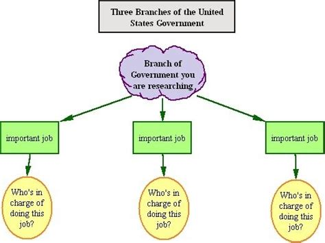 branches of government venn diagram activities continued three branches of the u s government