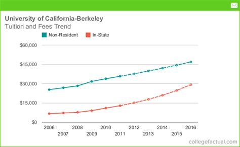 Uc Berkeley Executive Mba Cost by Tuition Fees At Of California Berkeley