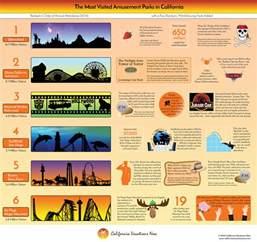theme parks in california map amusement parks in california california vacations