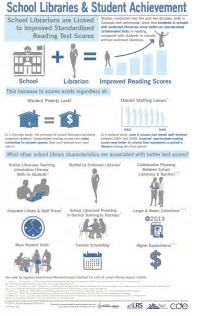 Library Vs Essay by School Library Infographics Research And Advocacy