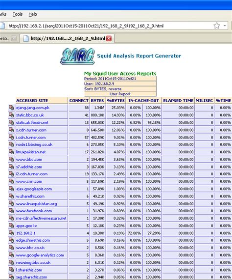 tutorial dansguardian ubuntu howto install sarg squid analysis report generator in