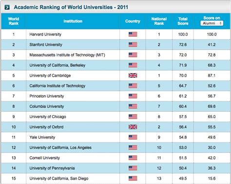 Top 100 Mba Colleges In World With Fee Structure by The Best Universities In The World