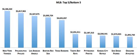 whats wages the 1 in sports meet the world s highest paid teams