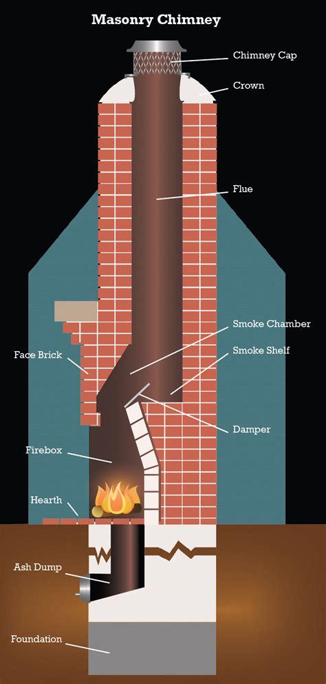 Chimney Masonry Work - masonry chimney anatomy auburnal tophatchimneysweeps