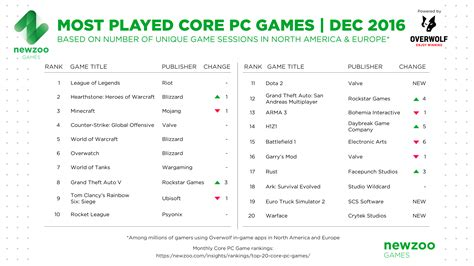 what is popular in 2017 most played core pc games december 2016 newzoo