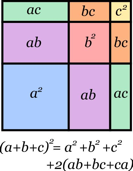 tres al cuadrado file trinomio al cuadrado svg wikimedia commons