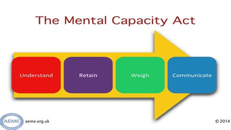 test mentali a guide to mental capacity assessment