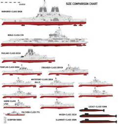 1000 images about warship size chart on pinterest