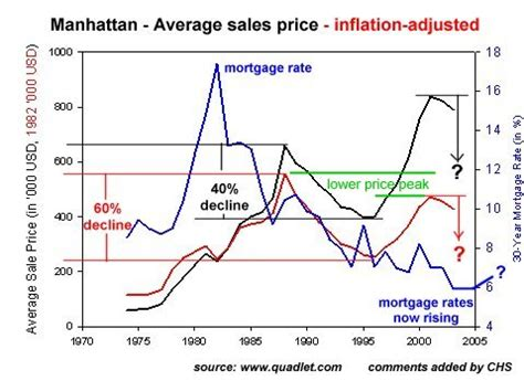 more evidence that housing prices and rental rates in charles hugh smith yes real estate prices can drop in
