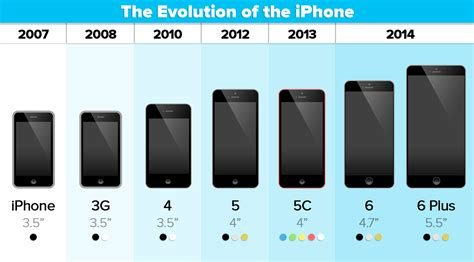 iphone 6 and iphone 6 plus details about pricing sizes resolution and battery