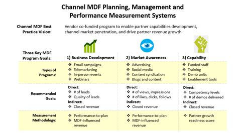 Effective Partner Marketing Channel Marketing Software Partner Demand Generation Channel Partner Business Plan Template