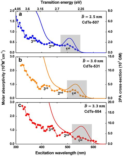 two photon absorption cross section materials free full text observation of distinct two