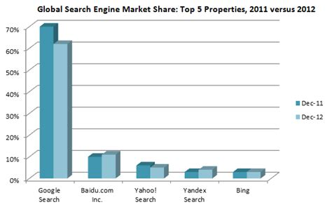 best global search engine top 5 global search properties how did they perform in