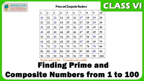 100 how do i find finding prime and composite numbers from 1 to 100 maths