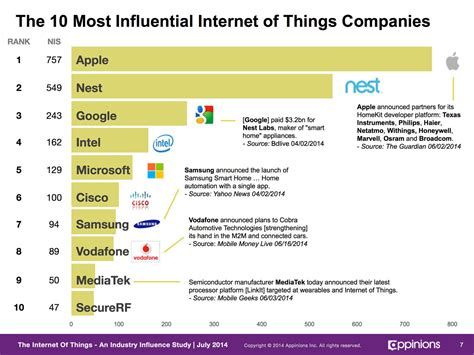 home automation companies apple and google dominate internet of things influence