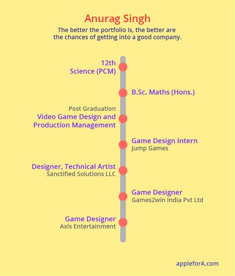 game design qualities if you have these 2 qualities then go become a game