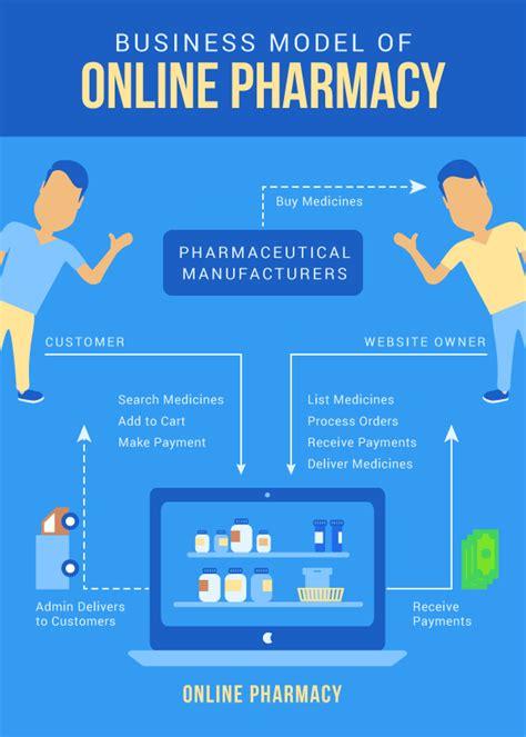 business model online pharmacy store best website design