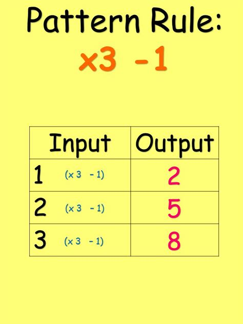 pattern rule that relates the input to the output everything you need to know about in grade 6 number