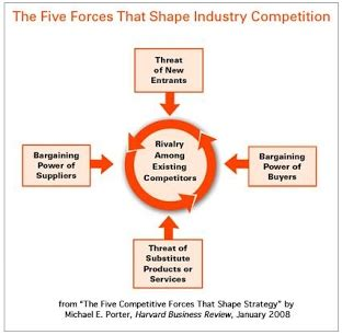 5 Year Mba Gain Meaning by Porter S 5 Forces Model Of Competitive Strategy It