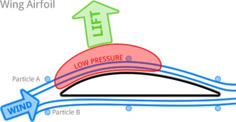 aerodynamics diagram aerodynamics physics bibliographies cite this for me