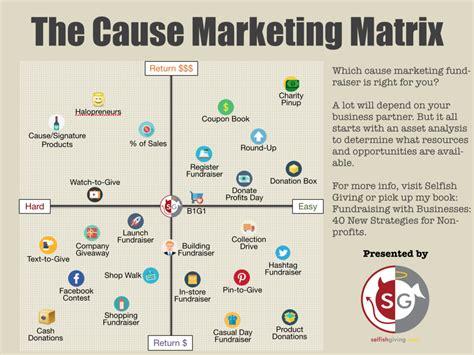 marketing matrix template the cause marketing fundraiser matrix selfish giving