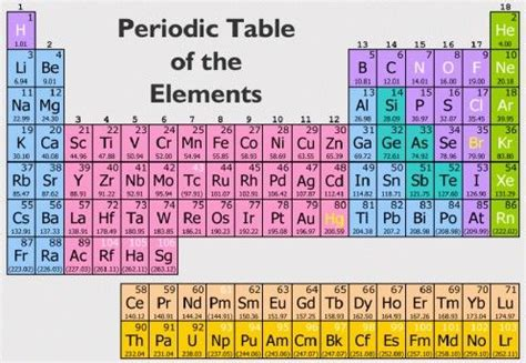 Periodic Table Quiz by Chemical Symbols On The Periodic Table Of The Elements A