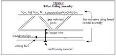 Suspended Ceiling Assemblies by Diagram Of A Roof Frame Showing The Top Plate Rafter