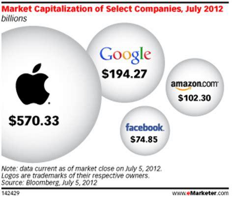 market cap opinions on market capitalization
