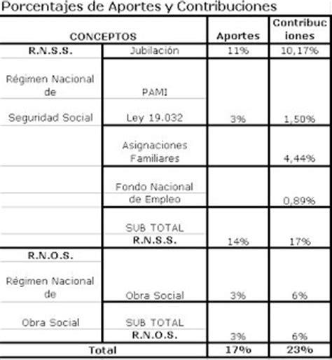 Porcentaje De Aportes Y Contribuciones 2016 | estudio salviati mitjavila porcentajes de aportes y