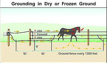 6 foot ground rod