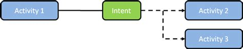 android intent improving trust and flexibility in interactions between android apps guardian project