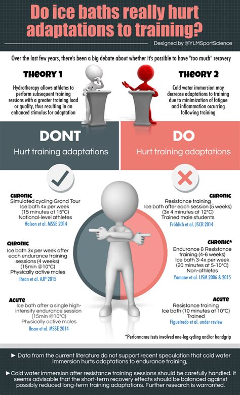Shower With Cold Water After Workout by Ylmsportscience On Quot Recovery Post Exercise