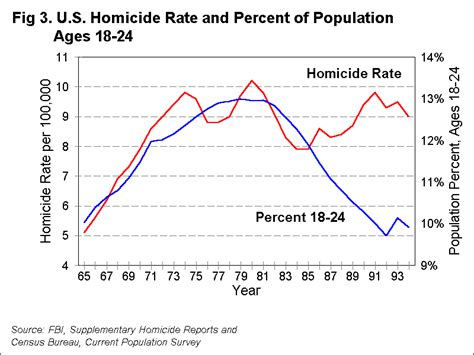 What Percent Of The Population Has A Criminal Record Bureau Of Justice Statistics Bjs Trends In Juvenile