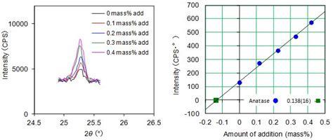 xrd pattern deutsch measurement of trace components using d tex ultra rigaku
