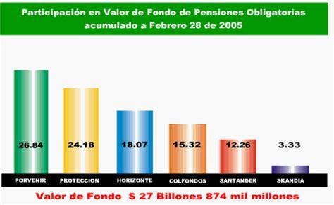 pensiones colombia pensiones fondos de pensiones y cesantias en medellin colombia