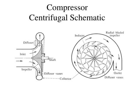 schematic diagram of centrifugal ppt turbomachinery design considerations powerpoint