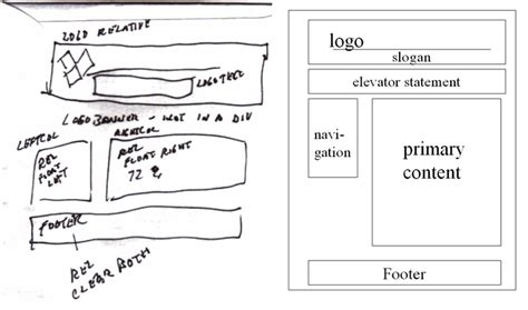 drawing website how to draw or create a website wireframe