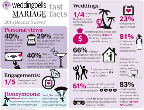 average wedding cost in mn 2016 wedding trends in canada 2015 weddingbells