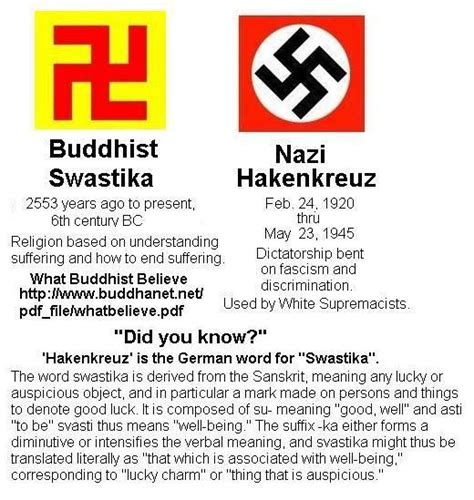 The Buddhist Swastika Vs.  Hakenkreuz. Symbols are meaningful in specific contexts. Out of