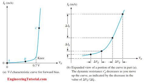 diode forward bias curve vi characteristic of a diode engineering tutorial