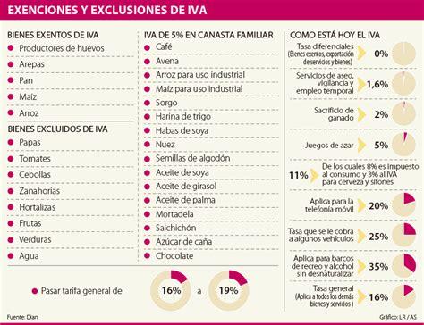 iva 2016 novedades y tasas rankia tabla productos y servicios iva 2016 colombia se