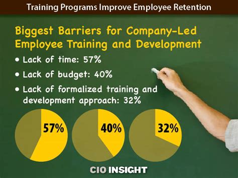Inexpensive Certifications To Enhance Your Mba by Page 7 Programs Improve Employee Retention