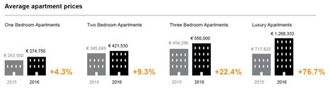 average cost of apartment new report informs of annual 12 rises in property prices
