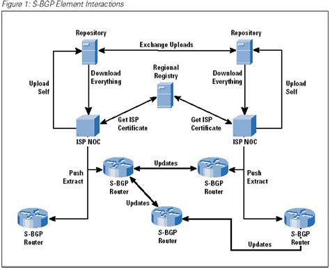 bgp number securing the border gateway protocol the