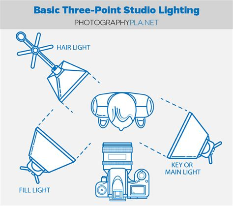 studio photography lighting setup blog tutorials how to set up basic three point studio