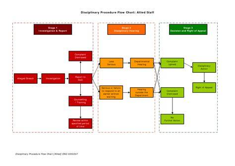 disciplinary flowchart disciplinary process flowchart flowchart in word