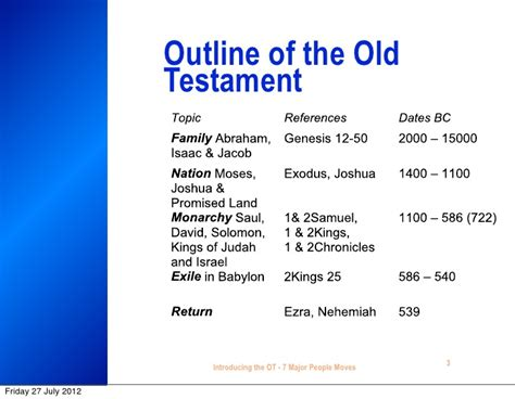 Outline Of Testament History by 7 Major Testament