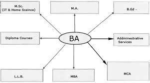 Can You Do Mba After Ba by How Can I Do M B A After 12th Arts And B A Graduate