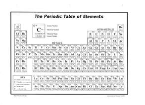 blank periodic table search results for blank periodic table calendar 2015